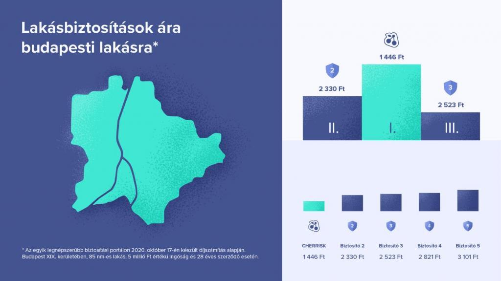 Lakásbiztosítások ára budapesti lakásra